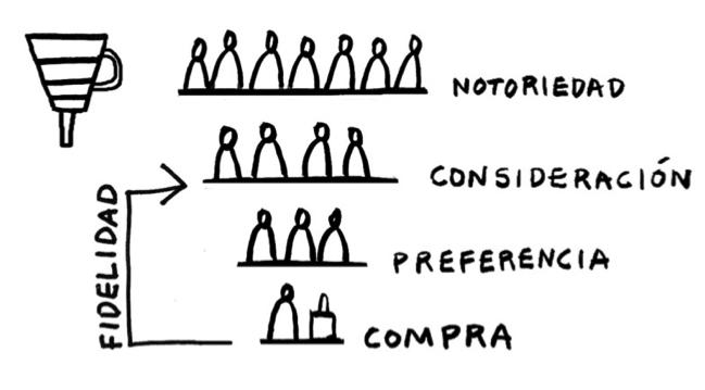 El ciclo de compra